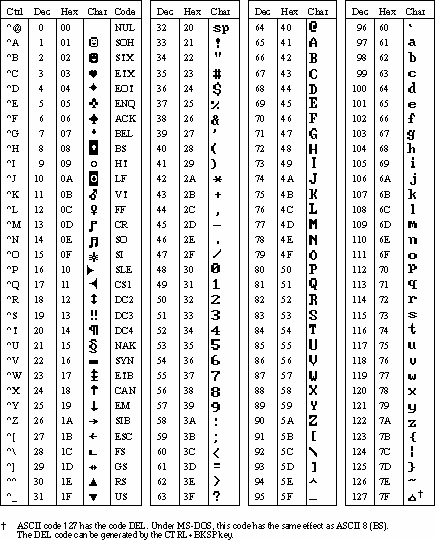 Fora 1 for Complete ascii table 0 255