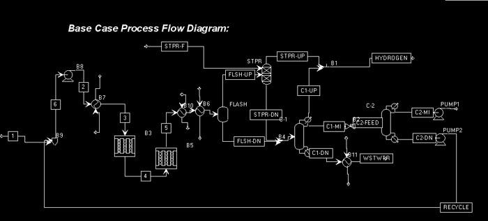 Acetone Heat Exchanger Optimisation