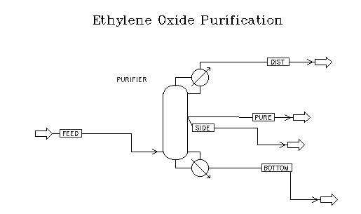 acetaldehyde flowsheet Acetaldehyde was one of the earlier organic compounds to be discovered, when the swedish chemist carl wilhelm scheele detected it in 1774.