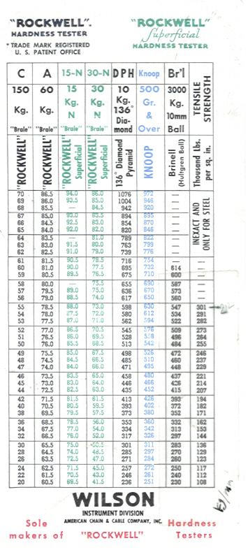 Brinell Hardness Chart Peopledavidjoel