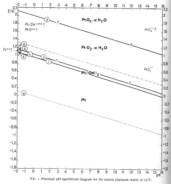 Spring2004 apr16 potential ph corrosion diagrams for al and pt from pourbaix ccuart Images